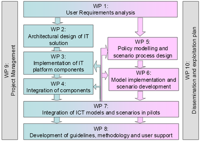Work package overview